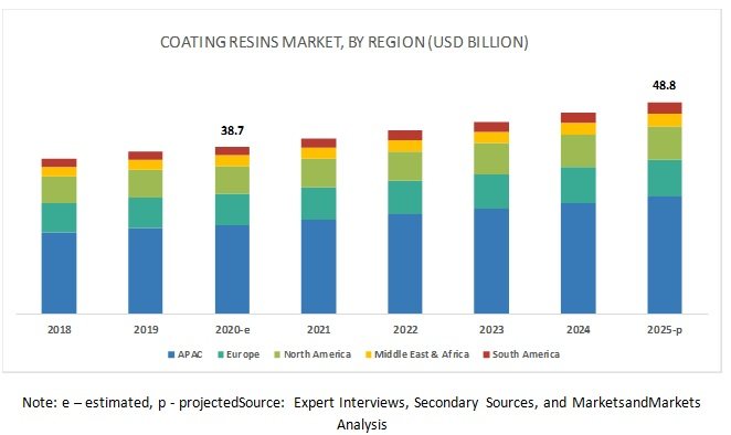 Coating Resins Market