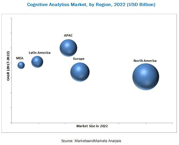 Cognitive Analytics Market