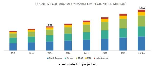 Cognitive Collaboration Market
