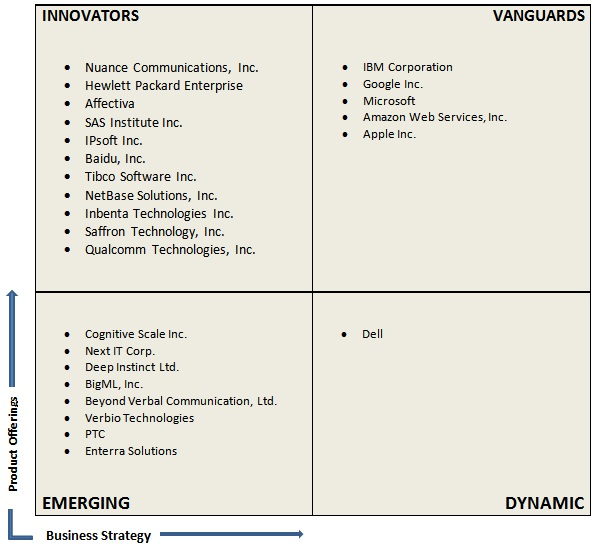 Vendor Comparison Cognitive Computing