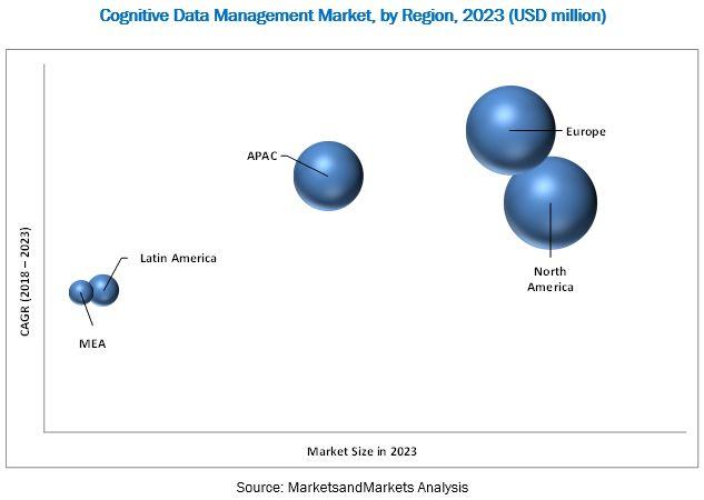 Cognitive Data Management Market