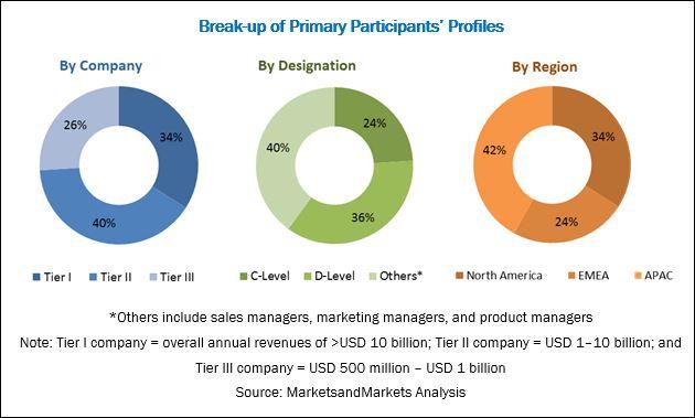 Cognitive Media Market