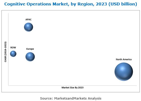 Cognitive Operations Market