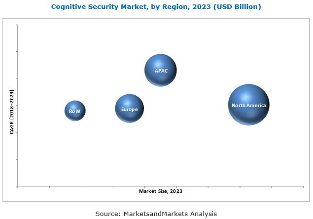 Cognitive Security Market