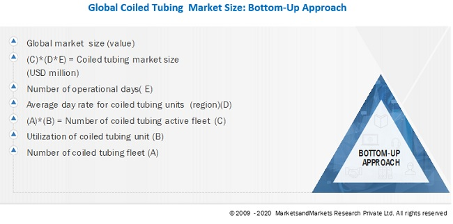 Coiled Tubing Market Bottom-Up Approach