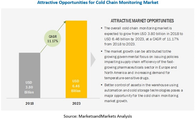 Cold Chain Monitoring Market