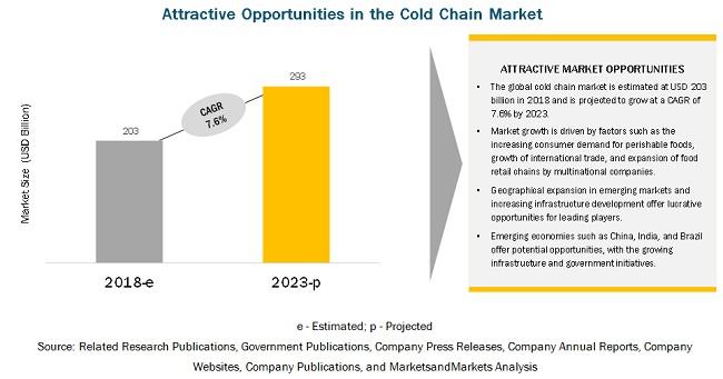 Cold Chain Market