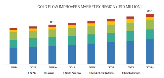Cold Flow Improvers Market