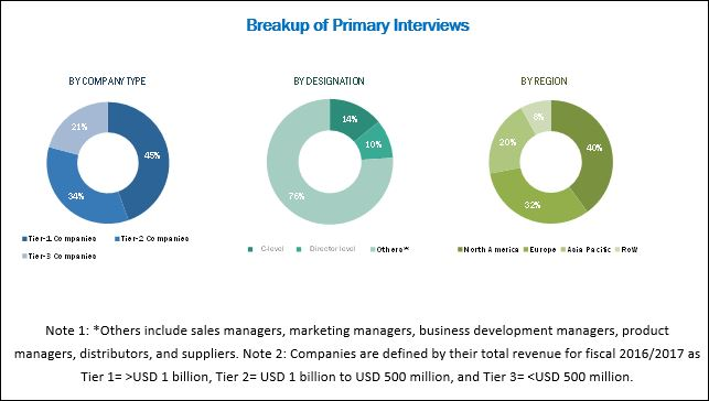 Cold Pain Therapy Market - Breakup of Primary Interviews