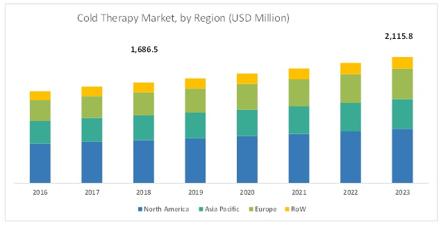 Cold Pain Therapy Market, by Region, 2023