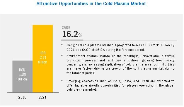 Cold Plasma Market