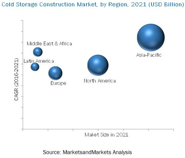 Cold Storage Construction Market  sc 1 st  MarketsandMarkets & Cold Storage Construction Market by Storage Type Application u0026 by ...