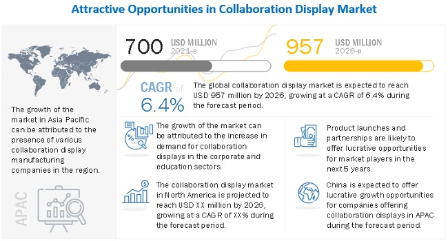 Collaboration Display Market