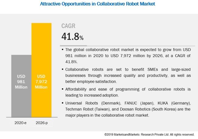 Collaborative Robots Market