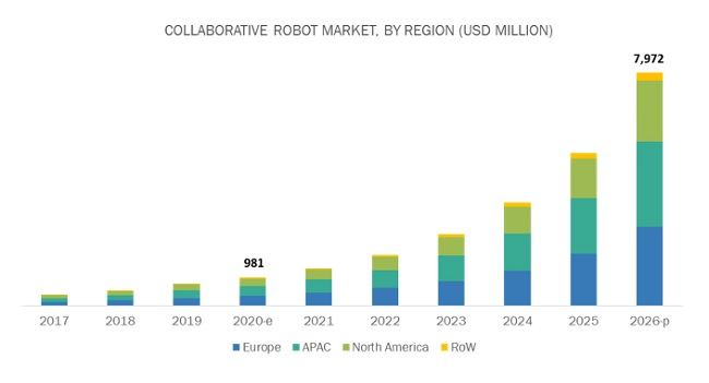https://www.marketsandmarkets.com/Images/collaborative-robot-market16.jpg