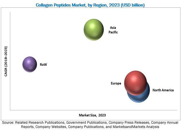 Collagen Peptides Market