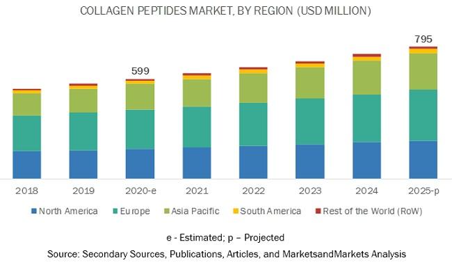 Collagen Peptides Market by Region