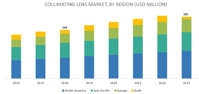 Collimating Lens Market