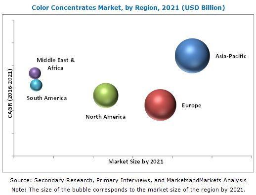 Color Concentrates Market