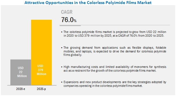 Colorless Polyimide Films Market