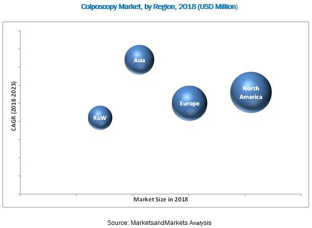 Colposcopy Market