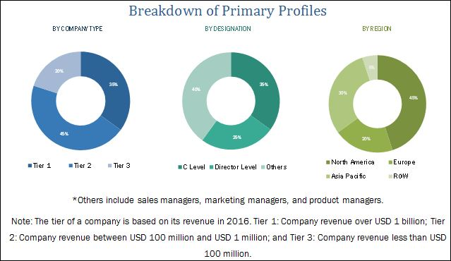 Combat Management System Market