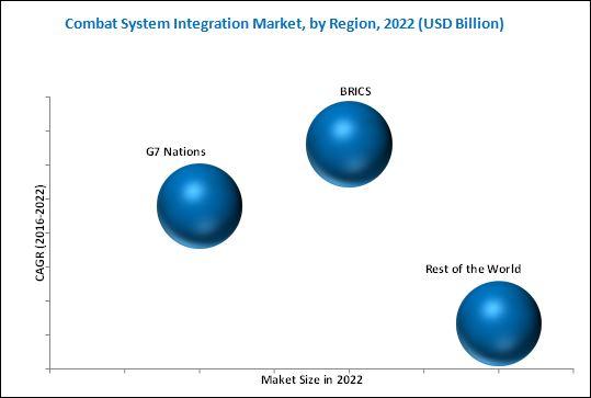 Combat System Integration Market