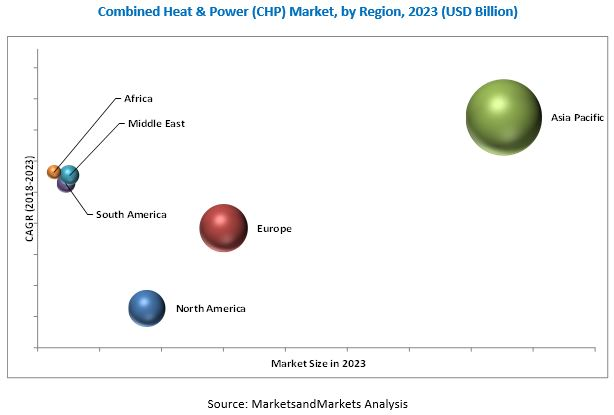 Combined Heat & Power Market