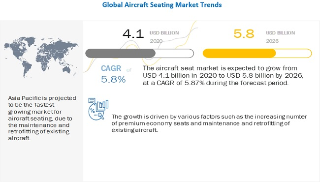 Aircraft Seating Market