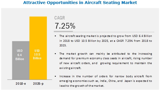 Aircraft Seating Market | Industry Analysis and Market