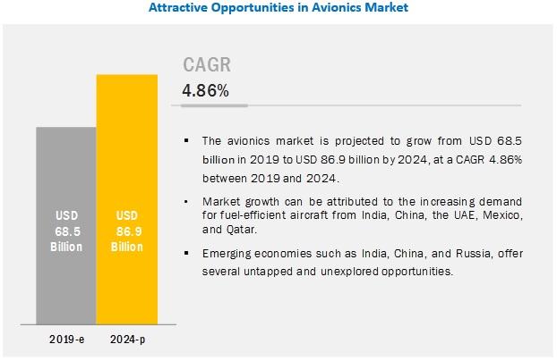 Avionics Market