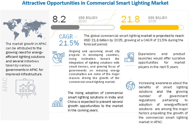 Commercial Lighting Market
