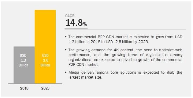 Commercial P2P CDN Market