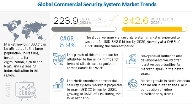 Commercial Security System Market