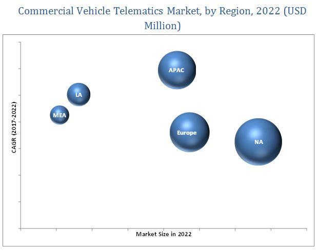 Commercial Telematics Market