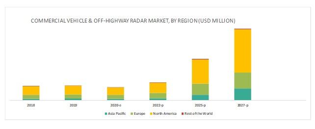 Commercial Vehicle & Off-Highway Radar Market