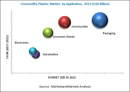 Commodity Plastics Market