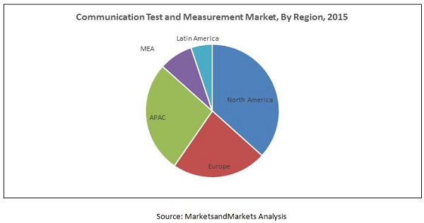 Communication Test and Measurement Market