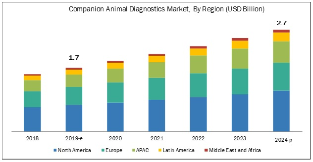 Companion Animal Diagnostics Market