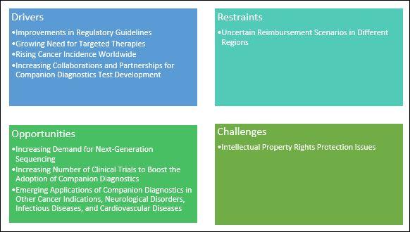 Companion Diagnostics Market