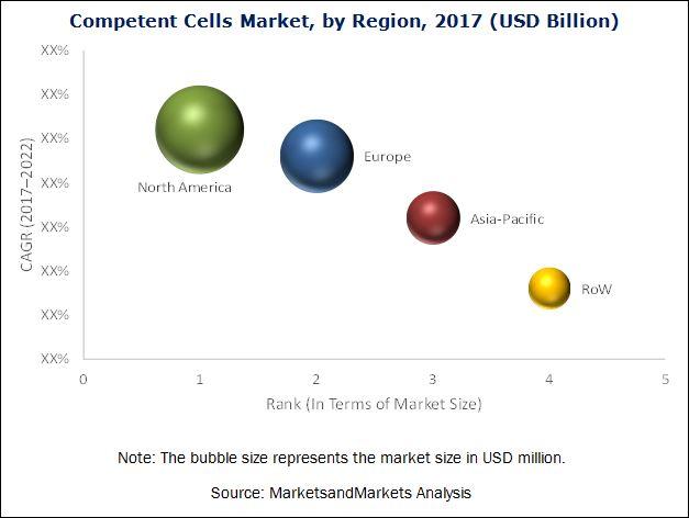 Competent Cells Market