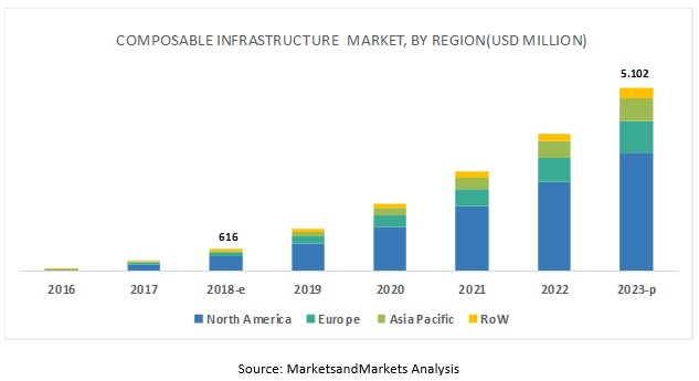 Composable Infrastructure Market