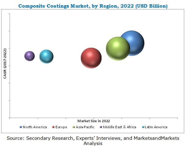 Composite Coatings Market
