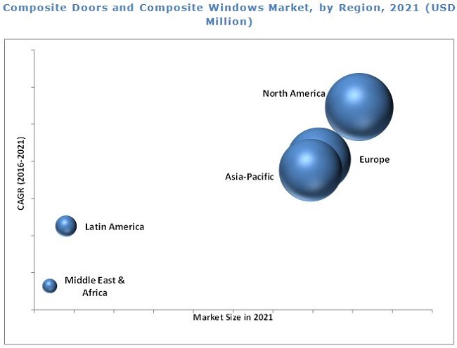 Composite Doors & Windows Market