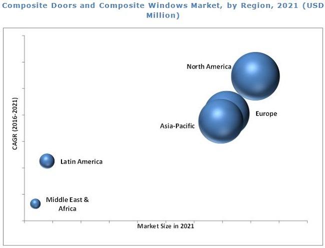 Composite Doors & Windows Market