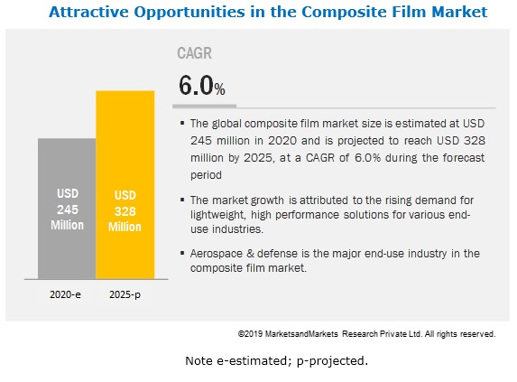 Composite Film Market