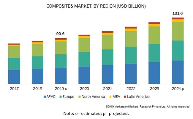 Composites Market