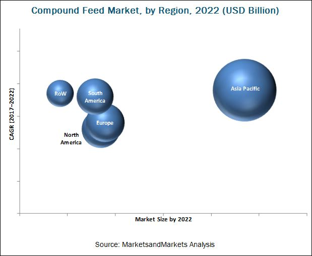 Compound Feed Market