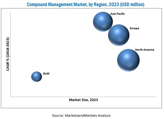 Compound Management Market