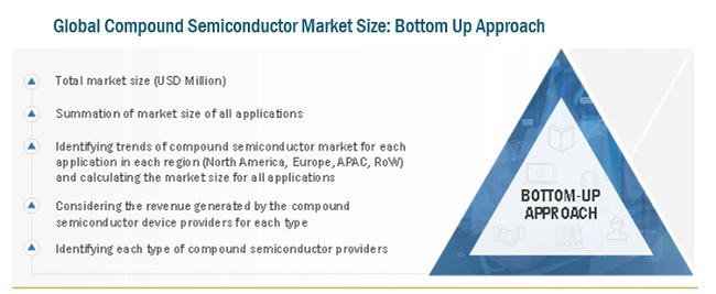 Compound Semiconductor Market Bottom Up Approach